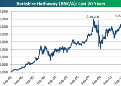 Wall Street dalla parte di Buffett. Titoli Berkshire valgono 150.000 dollari