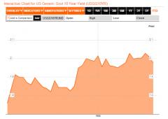 Rimbalza Wall Street, aiutano Ifo tedesco e promesse Fed