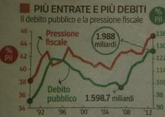 Asta Italia: tassi Ctz a 2014 in rialzo, ma domanda positiva