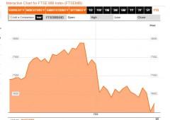 Borsa Milano ultra-volatile, +0,73%. Governabilità in forse. Risale anche lo spread