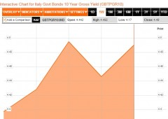 Mercati bocciano l'Italia. Borsa Milano -4,9%, spread +22% oltre 340