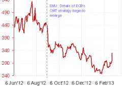 Draghi non può più salvare l'Italia: la crisi e' tornata