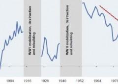 Italia e Francia: un secolo di declino economico