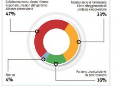 Grande coalizione: un elettore su tre è favorevole
