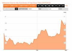 Borsa Milano nervosa. Spread a 345, banche pesanti