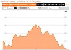 Borsa Milano chiude a +2,8%, spread scende sotto 330