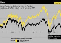 Wall Street al top: indice Dow Jones sfiora 14.300