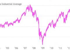 Mercati fuori dalla realtà: Dow Jones al record e redditi famiglie Usa ai minimi