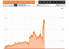Borsa Milano cauta, nessun entusiasmo post Draghi