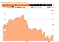 Borsa Milano oltre +1,5%, spread a 305, Fiat +5,5%