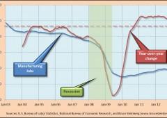 Wall Street estende i record dopo calo disoccupazione