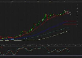 Indice Dax borsa Francoforte: consigli di trading