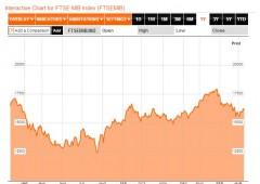 Borsa Milano nervosa dopo l'asta, Saipem balza oltre +5%