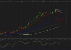 """Mercati: """"trend prezzi ha solo una natura speculativa"""""""