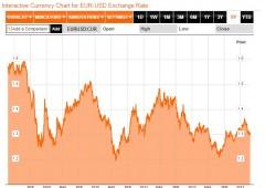 Borsa Milano in ribasso, Unicredit torna in utile nel 2012 ma fa peggio stime