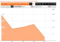 Borsa Milano giù, acquisti scatenati su Treasuries e Bund. Euro al minimo 2013