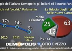 Elezioni: dopo botto M5S, fiducia in Parlamento +16%