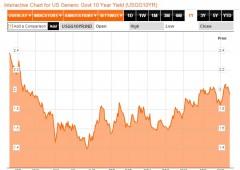 Wall Street, lo scatto finale non basta. Indici contrastati