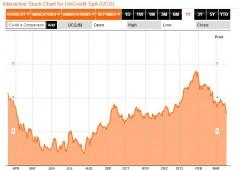Borsa Milano corre +2,2%, bene banche. BlackRock rassicura investitori