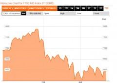 Borsa Milano chiude a +0,7%. Mosca non abbandonerà Cipro