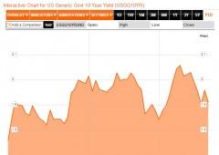 Wall Street chiude in rialzo, negativo il bilancio della settimana