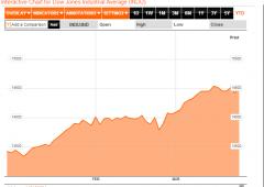 Azionario europeo: occhio ai settori che stanno facendo meglio