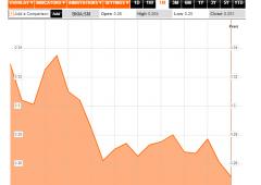 Bankia -52%. Per salvarla in fumo investimenti 350.000 spagnoli