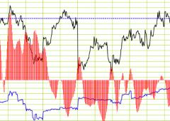 Ftse Mib: analisi ciclica, 30% chance di ribassi fino all'estate