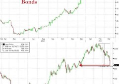 Borsa Milano in perdita, euro buca $1,28 dopo asta Btp. Moody's monitora Italia