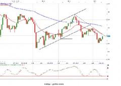 Market movers e gestione dei rischi