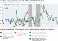 Crescita: Europa tornata al 19esimo secolo