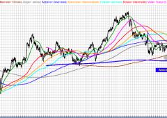 Ftse Mib, analisi ciclica: vista discesa ai minimi del 2012