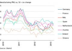 Borsa Milano sui massimi, oltre +1%. Merito dello spread