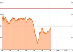 Borsa Milano accelera al ribasso sul finale. Peggiorano conti Italia. Male Telecom