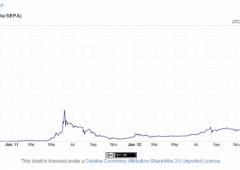 Valuta virtuale: famiglia vende Porsche per 300 Bitcoin