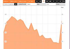 Euro/dollaro: in piena fase correttiva?