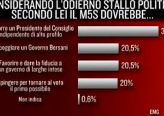 Sondaggi: PD guadagna 8 punti con Renzi alla guida