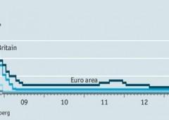 Economia globale: tassi ai minimi ovunque. Non funziona. E si rischia