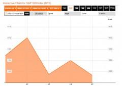 Wall Street continua imperterrita la corsa al rialzo