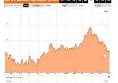 Borsa Milano in forte frenata, torna alert default Cipro