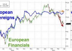 Borsa Milano su: buy su Telecom, euro sfiora $1,31