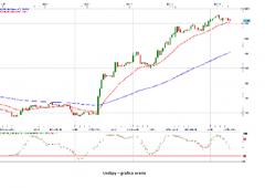 Euro/dollaro: il livello cruciale per l'analisi tecnica