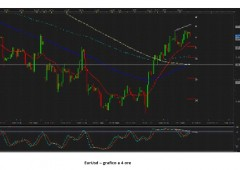 Euro/dollaro: il quadro tecnico rimane rialzista