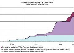 Da Italia 40 miliardi all'ESM mentre le aziende chiudono