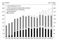 Cina: bolla del credito raggiungerà 240% del Pil