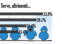 "I tweet chiedono un ""governo qualsiasi"""