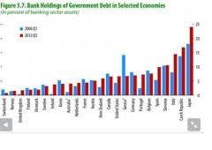 Banche e debito pubblico, Italia a rischio