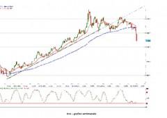 Avversione al rischio, seguite dollaro e yen