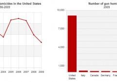 Duro colpo per Obama, dopo Boston Senato boccia riforma su armi