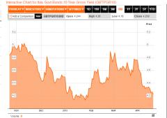 """Bankitalia: """"spread dovrebbe essere a 100"""""""